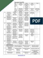 Uoit Mechanical Engineering Program Map 2011