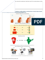 10 India Infographics