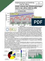 Maximale und minimale Wind-Leistung aller Windenergieanlagen in Deutschland in den Jahren 2006 bis 2009