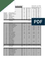 1999 final season stats