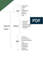 Producción colectiva de estrategias didácticas enfocadas a la producción de diferentes tipos de texto.