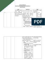 Analisa Tindakan Resume
