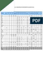 Demanda Nacional de Combustibles Por Departamentos