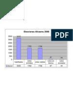 ELECCIONES Afcasmu 2008
