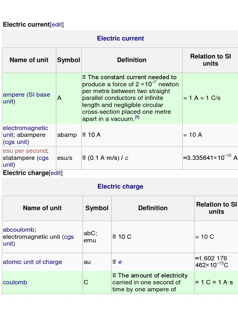 Electric Current Volt International System Of Units