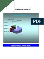 Principales Productores de Resinas de PVC