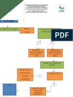 diagrama de flujo de la revista