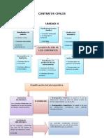 Organigrama Contratos Civiles Unidad II