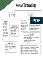 Korean Terminology