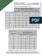 Sarcina admisibila pentru cabluri de energie cu Uo/U=0,6/1 kV