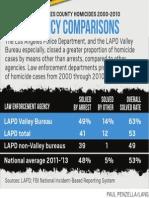 Agency Homicide Comparisons