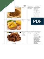 Makanan Khas Daerah 33 Provinsi.docx