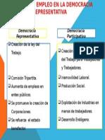 Diferencias Entre Las Actuales Políticas de Empleo En