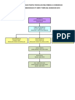 Carta Organisasi Panitia Tmk 2015