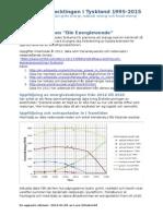Fossil avveckling och elenergi i Tyskland 2015