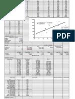 Application Modele de Regression Multiple