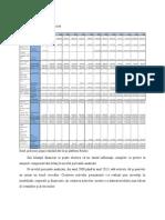 Analiza financiara a bilantului companiei Dell