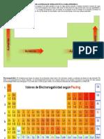 Variación de La Energía de Ionización en La Tabla Periódica
