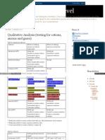 Chemistryforsg Olevel Blogspot Com 2012 01 Qualitative Analy (2)