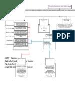 Mapa C - Teoría General de Sistemas