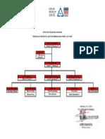Struktur Organisasi Lapangan