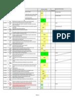 Core Objectives Progress