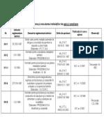 Lista Reglementari Tehnice ApaCanamentari Tehnice ApaCanal