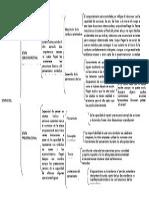 mapa psicologia piaget