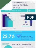¿Cómo ha cambiado el mercado laborar en España en 2014?