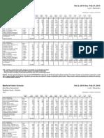 February 2015 K-8 lunch data