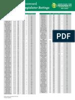 AFP Taxpayer Scorecard - 2014 Midterm