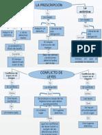 Diapositiva Civil II