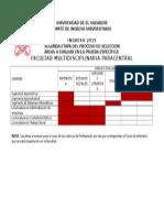 Areas a Evaluar en La Facultad Multidisciplinaria Paracentral Ingreso 2015