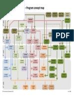 Concept Map-Civil Engineering-UQ