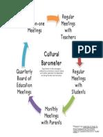 cultural barometer