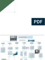 Mapa Conceptual Sistemas Integrados