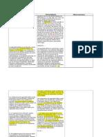 Contrastación iniciativa mando único-texto vigenete-texto propuesto