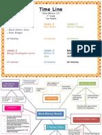 concept map  timeline