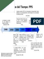 Linea Del Tiempo del PSP