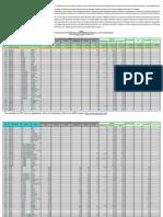 Presupuesto Nacional 2015 - Peru