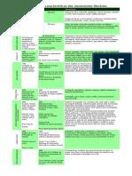 Cronologia e Caracteristicas Dos Movimentos Literarios
