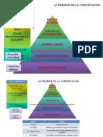 Pirámide de La Comunicación