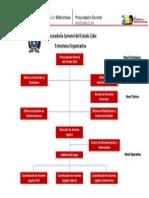 organigrama procuraduría CARABOBO