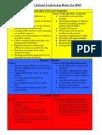Leadership Job Descriptions 2015.Doc
