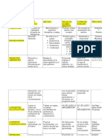 Corrientes Pedagogicas Final[1] Cuadro Comparativo.