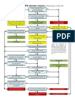 IFR Alternates Guide Chart