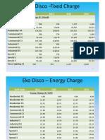 EKO+DISCO+-+Fixed+Charge+&+Energy+Charge