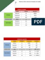 Sistema Métrico Decimal Unidades de Medida