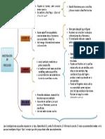 Cuadro Sinoptico Investigaciones en Psicología