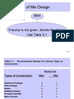 ACI Method of Mix Design.ppt